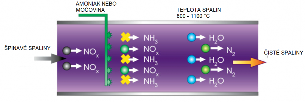 Selective non-catalytic reduction of NOc